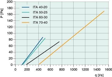 Images Performance - ITA 40-20 Intake grid - Systemair