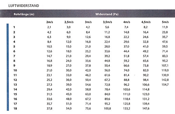 Images Performance - OVAL+S130 Kunststoffr. à 20m - Systemair